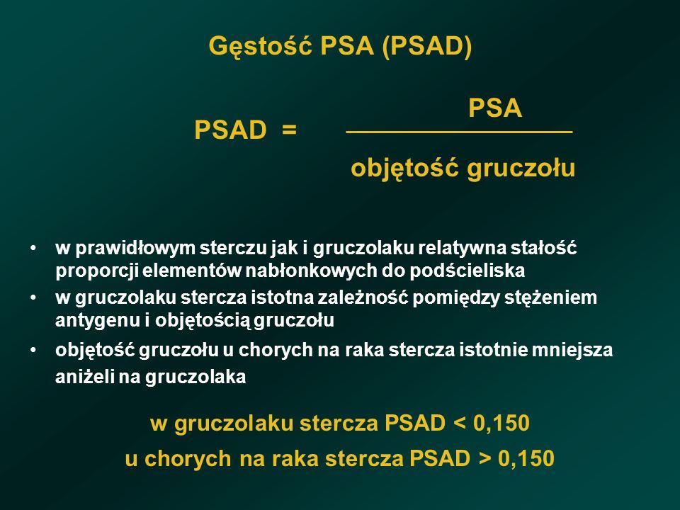 Gęstość PSA (PSAD) PSA PSAD = objętość gruczołu w prawidłowym sterczu jak i gruczolaku relatywna stałość proporcji elementów nabłonkowych do podścieliska w gruczolaku stercza istotna zależność pomiędzy stężeniem antygenu i objętością gruczołu objętość gruczołu u chorych na raka stercza istotnie mniejsza aniżeli na gruczolaka w gruczolaku stercza PSAD < 0,150 u chorych na raka stercza PSAD > 0,150