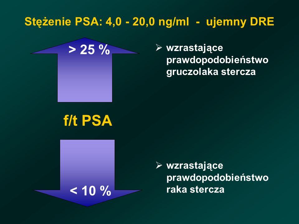 Stężenie PSA: 4,0 - 20,0 ng/ml - ujemny DRE > 25 % f/t PSA < 10 % wzrastające prawdopodobieństwo gruczolaka stercza wzrastające prawdopodobieństwo raka stercza