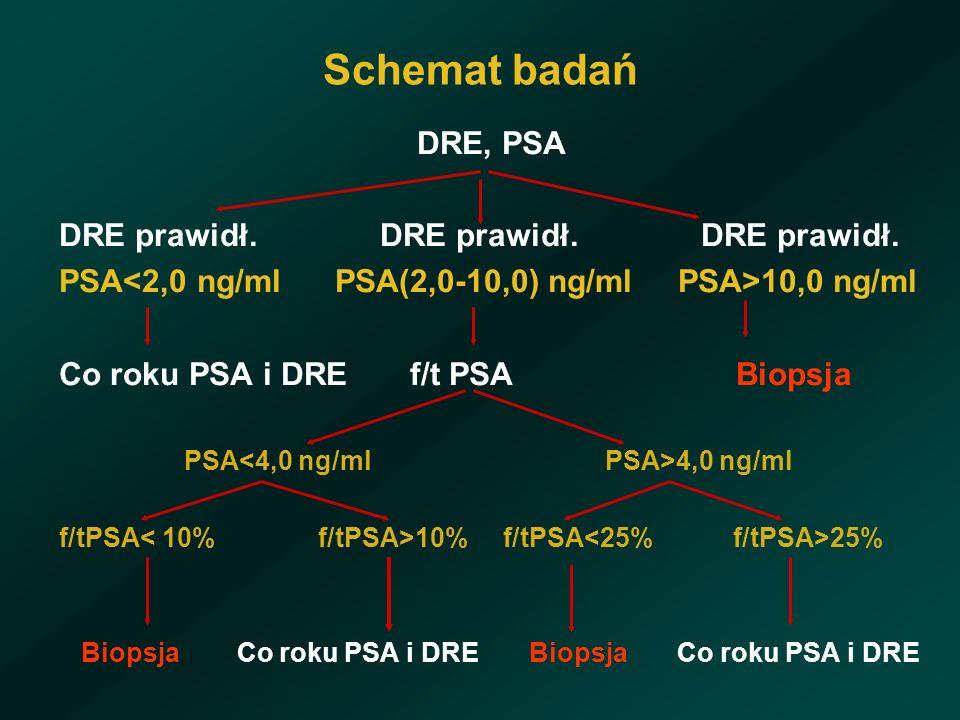 Schemat badań DRE, PSA DRE prawidł.DRE prawidł. DRE prawidł.
