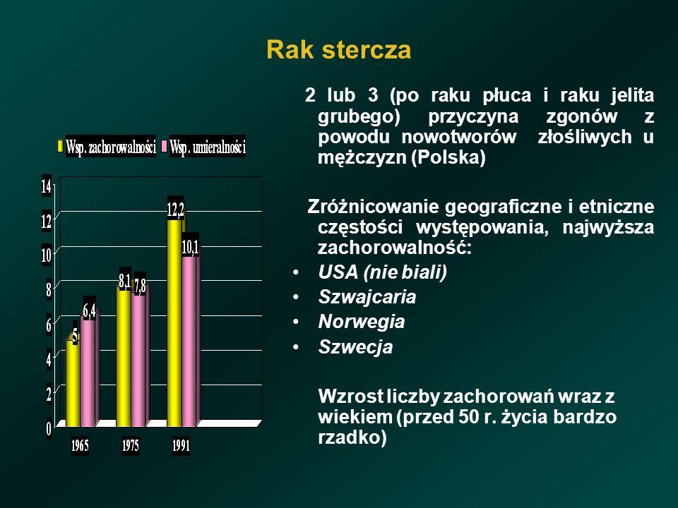 Rak stercza 2 lub 3 (po raku płuca i raku jelita grubego) przyczyna zgonów z powodu nowotworów złośliwych u mężczyzn (Polska) Zróżnicowanie geograficzne i etniczne częstości występowania, najwyższa zachorowalność: USA (nie biali) Szwajcaria Norwegia Szwecja Wzrost liczby zachorowań wraz z wiekiem (przed 50 r.