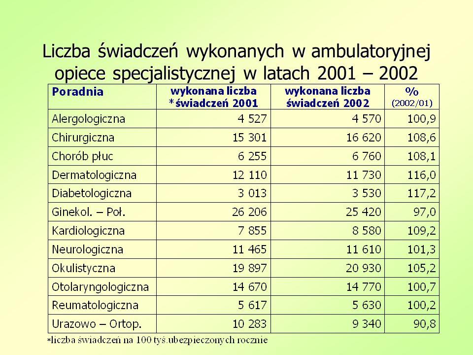 Liczba świadczeń wykonanych w ambulatoryjnej opiece specjalistycznej w latach 2001 – 2002