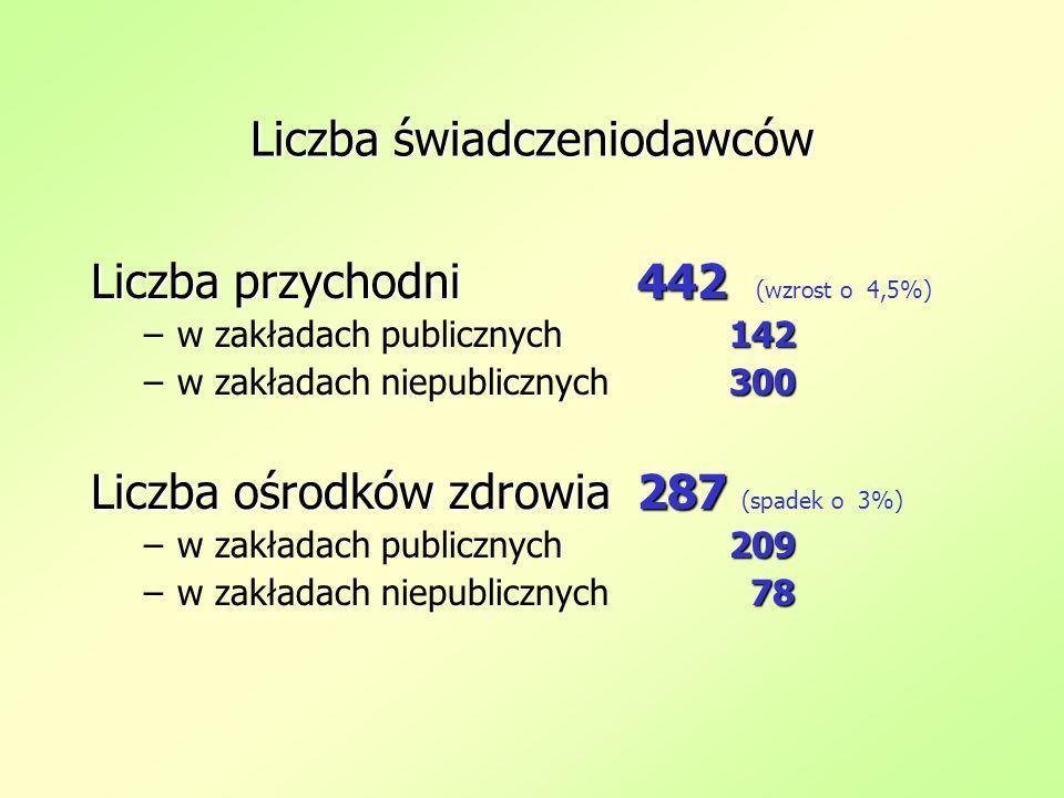 Liczba świadczeniodawców Liczba przychodni442 Liczba przychodni 442 (wzrost o 4,5%) 142 –w zakładach publicznych142 300 –w zakładach niepublicznych300