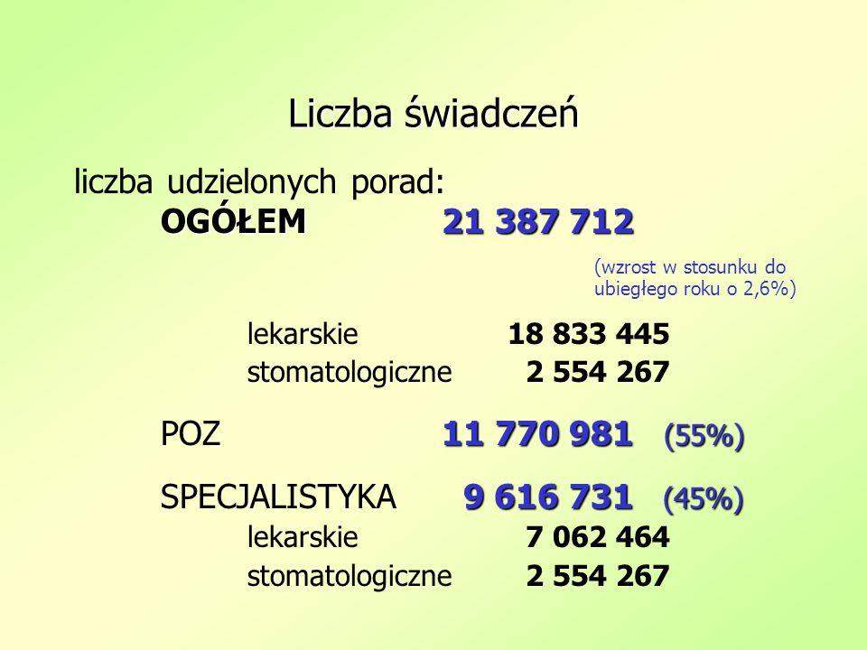 Liczba świadczeń liczba udzielonych porad: OGÓŁEM21 387 712 OGÓŁEM 21 387 712 (wzrost w stosunku do ubiegłego roku o 2,6%) lekarskie18 833 445 stomato