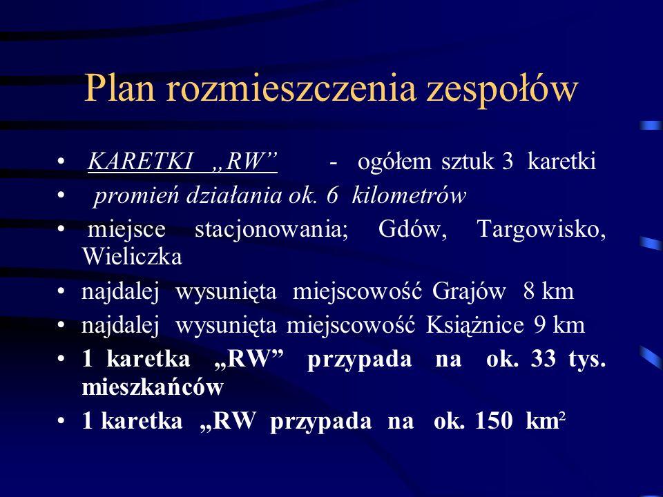 Plan rozmieszczenia zespołów KARETKI RW - ogółem sztuk 3 karetki promień działania ok. 6 kilometrów miejsce stacjonowania; Gdów, Targowisko, Wieliczka