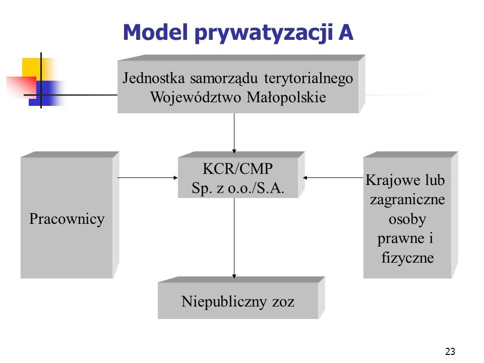 23 Model prywatyzacji A KCR/CMP Sp. z o.o./S.A. Jednostka samorządu terytorialnego Województwo Małopolskie Pracownicy Krajowe lub zagraniczne osoby pr