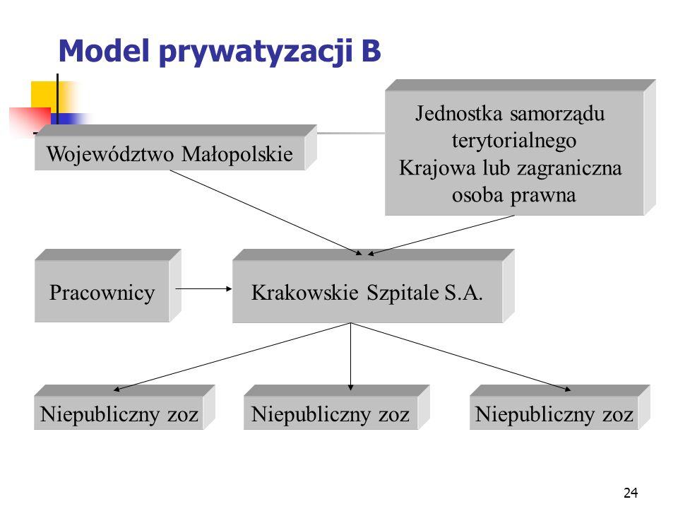 24 Model prywatyzacji B Województwo Małopolskie Jednostka samorządu terytorialnego Krajowa lub zagraniczna osoba prawna Krakowskie Szpitale S.A. Niepu