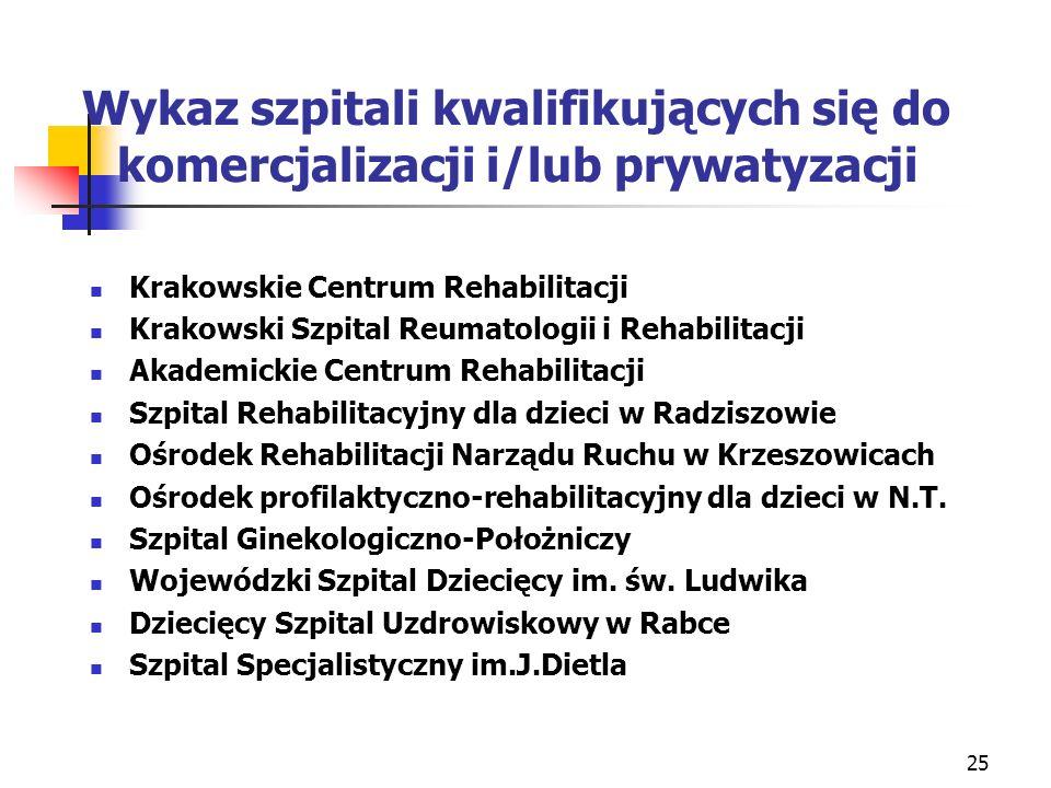 25 Wykaz szpitali kwalifikujących się do komercjalizacji i/lub prywatyzacji Krakowskie Centrum Rehabilitacji Krakowski Szpital Reumatologii i Rehabili