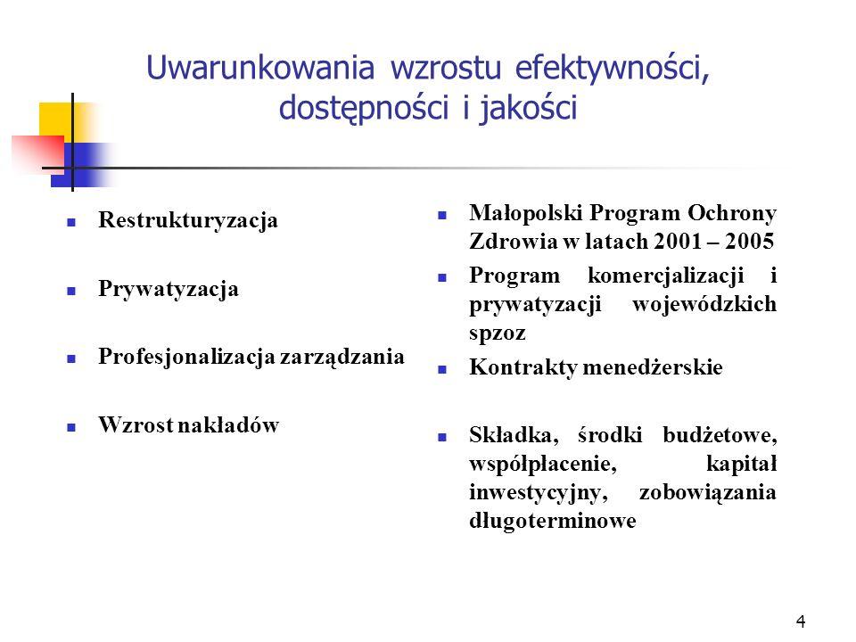 4 Uwarunkowania wzrostu efektywności, dostępności i jakości Restrukturyzacja Prywatyzacja Profesjonalizacja zarządzania Wzrost nakładów Małopolski Pro