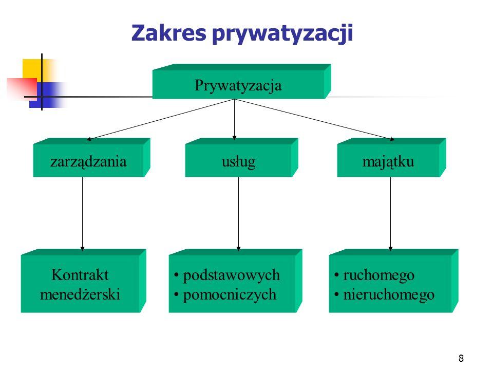8 Zakres prywatyzacji Prywatyzacja zarządzaniausługmajątku Kontrakt menedżerski podstawowych pomocniczych ruchomego nieruchomego