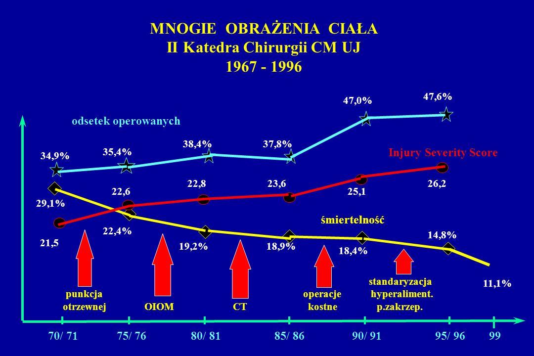 MNOGIE OBRAŻENIA CIAŁA II Katedra Chirurgii CM UJ 1967 - 1996 70/ 71 75/ 76 80/ 81 85/ 86 90/ 91 95/ 96 99 34,9% 47,6% 47,0% 37,8%38,4% 35,4% odsetek