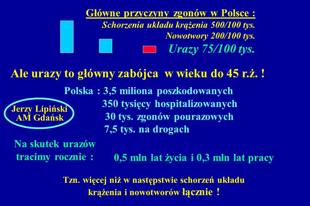 Główne przyczyny zgonów w Polsce : Schorzenia układu krążenia 500/100 tys. Nowotwory 200/100 tys. Urazy 75/100 tys. Ale urazy to główny zabójca w wiek
