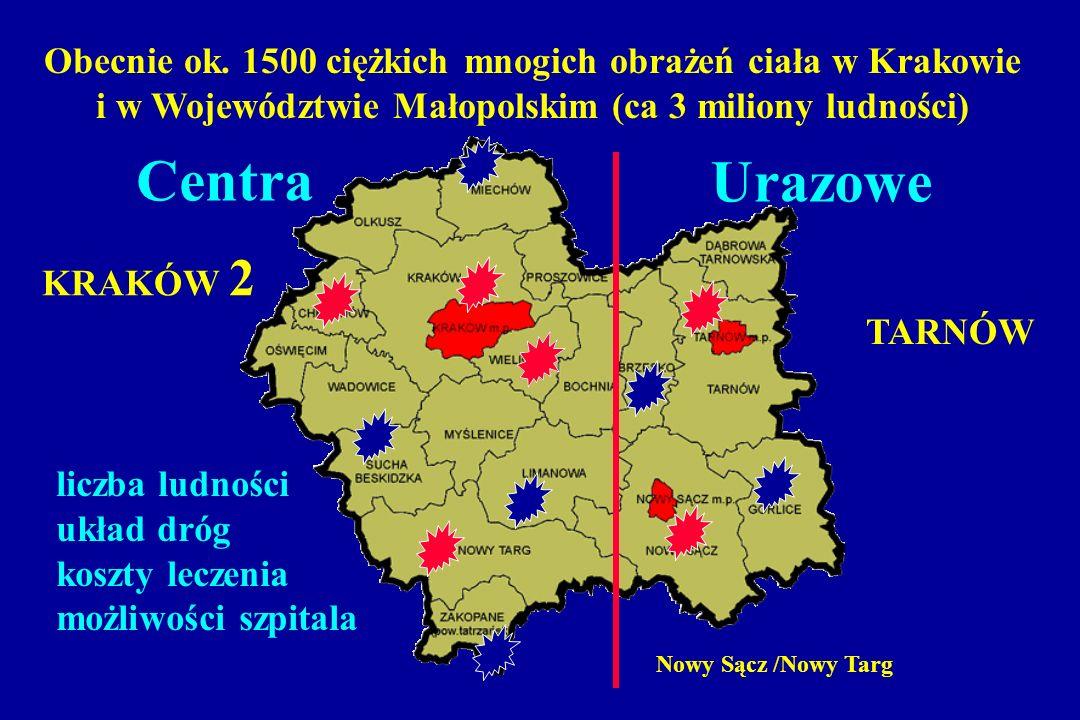 Obecnie ok. 1500 ciężkich mnogich obrażeń ciała w Krakowie i w Województwie Małopolskim (ca 3 miliony ludności) KRAKÓW 2 TARNÓW Nowy Sącz /Nowy Targ l