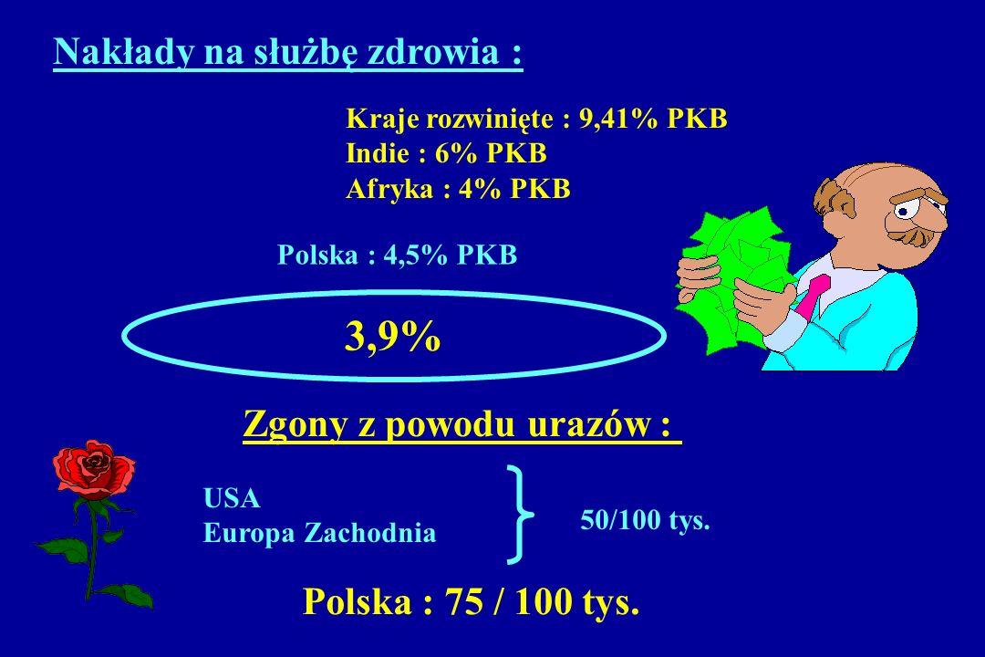 USA Europa Zachodnia 50/100 tys. Zgony z powodu urazów : Polska : 75 / 100 tys. Nakłady na służbę zdrowia : Kraje rozwinięte : 9,41% PKB Indie : 6% PK