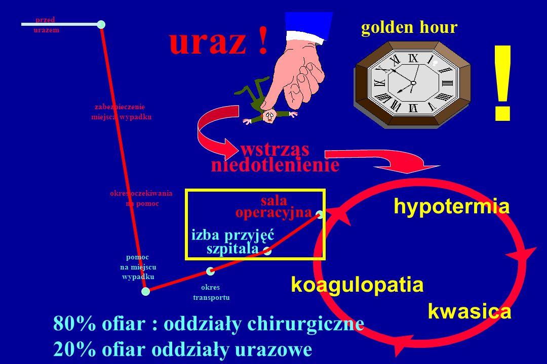 uraz ! ! koagulopatia kwasica hypotermia golden hour wstrząs niedotlenienie 80% ofiar : oddziały chirurgiczne 20% ofiar oddziały urazowe przed urazem