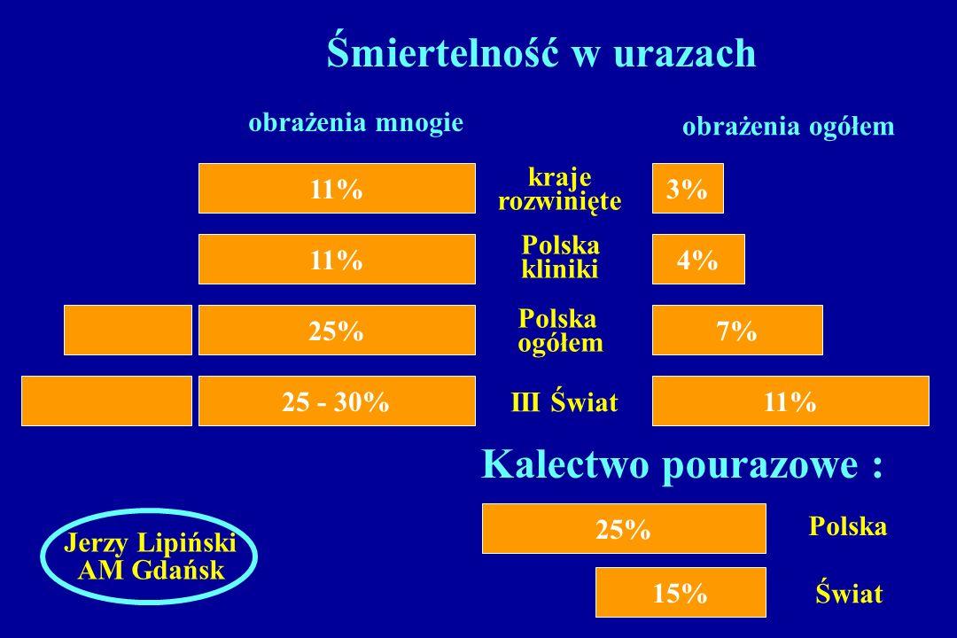 3% 4% 7% 11% kraje rozwinięte Polska kliniki Polska ogółem III Świat Śmiertelność w urazach obrażenia ogółem obrażenia mnogie 11% 25% 25 - 30% Kalectw
