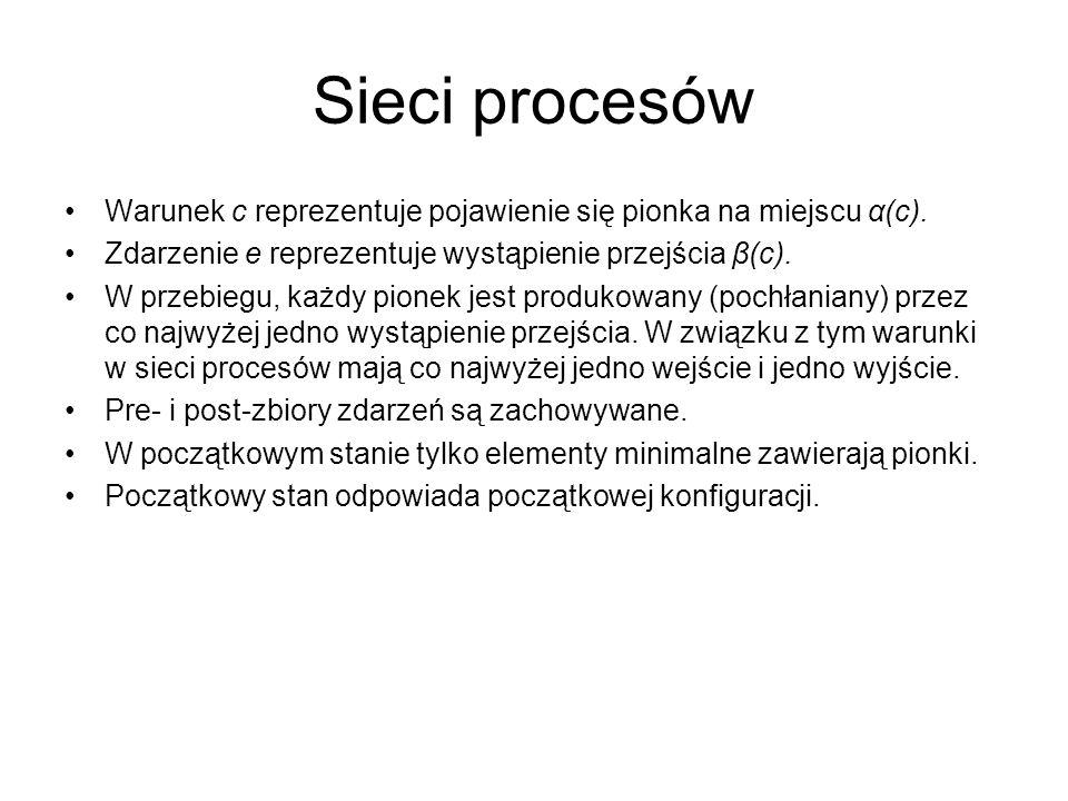 Sieci procesów Warunek c reprezentuje pojawienie się pionka na miejscu α(c). Zdarzenie e reprezentuje wystąpienie przejścia β(c). W przebiegu, każdy p