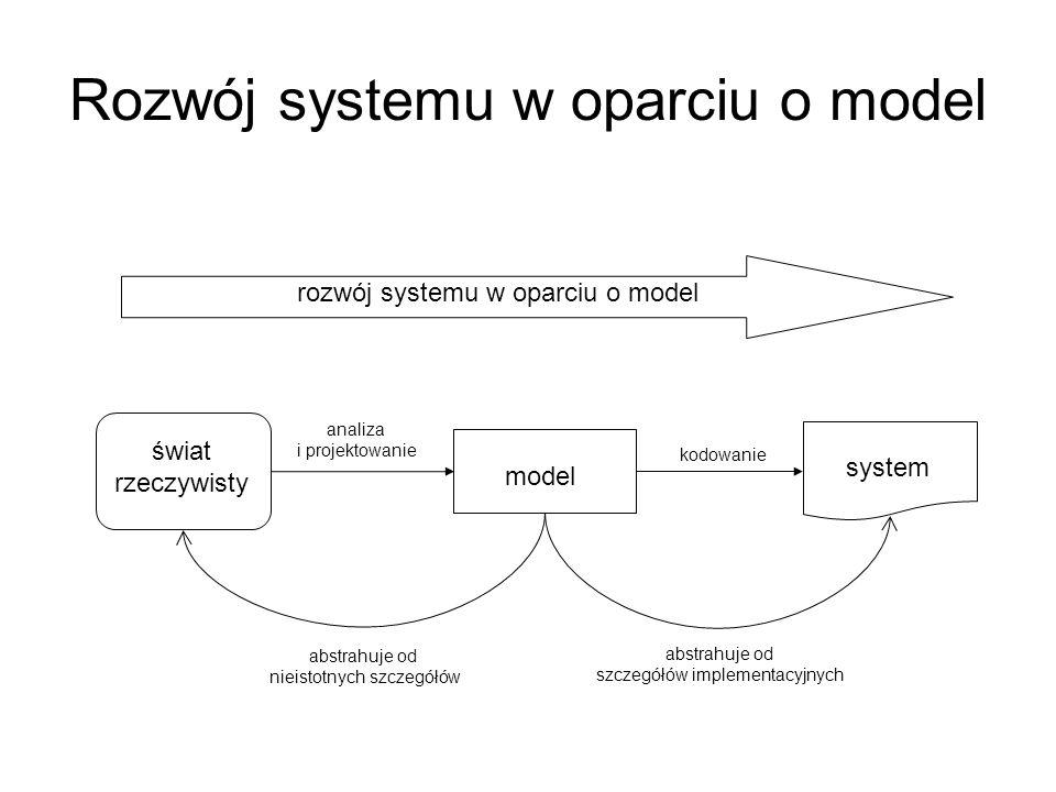 Rozwój systemu w oparciu o model świat rzeczywisty model system rozwój systemu w oparciu o model analiza i projektowanie kodowanie abstrahuje od nieis