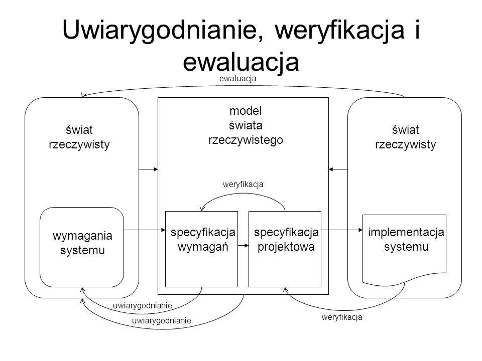 Uwiarygodnianie, weryfikacja i ewaluacja świat rzeczywisty świat rzeczywisty wymagania systemu specyfikacja wymagań specyfikacja projektowa implementa