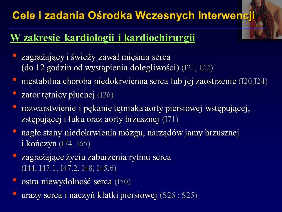 W zakresie kardiologii i kardiochirurgii zagrażający i świeży zawał mięśnia serca (do 12 godzin od wystąpienia dolegliwości) (I21, I22) zagrażający i świeży zawał mięśnia serca (do 12 godzin od wystąpienia dolegliwości) (I21, I22) niestabilna choroba niedokrwienna serca lub jej zaostrzenie (I20,I24) niestabilna choroba niedokrwienna serca lub jej zaostrzenie (I20,I24) zator tętnicy płucnej (I26) zator tętnicy płucnej (I26) rozwarstwienie i pękanie tętniaka aorty piersiowej wstępującej, zstępującej i łuku oraz aorty brzusznej (I71) rozwarstwienie i pękanie tętniaka aorty piersiowej wstępującej, zstępującej i łuku oraz aorty brzusznej (I71) nagłe stany niedokrwienia mózgu, narządów jamy brzusznej i kończyn (I74, I65) nagłe stany niedokrwienia mózgu, narządów jamy brzusznej i kończyn (I74, I65) zagrażające życiu zaburzenia rytmu serca (I44, I47.1, I47.2, I48, I45.6) zagrażające życiu zaburzenia rytmu serca (I44, I47.1, I47.2, I48, I45.6) ostra niewydolność serca (I50) ostra niewydolność serca (I50) urazy serca i naczyń klatki piersiowej (S26 ; S25) urazy serca i naczyń klatki piersiowej (S26 ; S25) Cele i zadania Ośrodka Wczesnych Interwencji