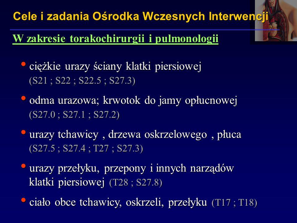 W zakresie torakochirurgii i pulmonologii ciężkie urazy ściany klatki piersiowej (S21 ; S22 ; S22.5 ; S27.3) ciężkie urazy ściany klatki piersiowej (S21 ; S22 ; S22.5 ; S27.3) odma urazowa; krwotok do jamy opłucnowej (S27.0 ; S27.1 ; S27.2) odma urazowa; krwotok do jamy opłucnowej (S27.0 ; S27.1 ; S27.2) urazy tchawicy, drzewa oskrzelowego, płuca (S27.5 ; S27.4 ; T27 ; S27.3) urazy tchawicy, drzewa oskrzelowego, płuca (S27.5 ; S27.4 ; T27 ; S27.3) urazy przełyku, przepony i innych narządów klatki piersiowej (T28 ; S27.8) urazy przełyku, przepony i innych narządów klatki piersiowej (T28 ; S27.8) ciało obce tchawicy, oskrzeli, przełyku (T17 ; T18) ciało obce tchawicy, oskrzeli, przełyku (T17 ; T18) Cele i zadania Ośrodka Wczesnych Interwencji