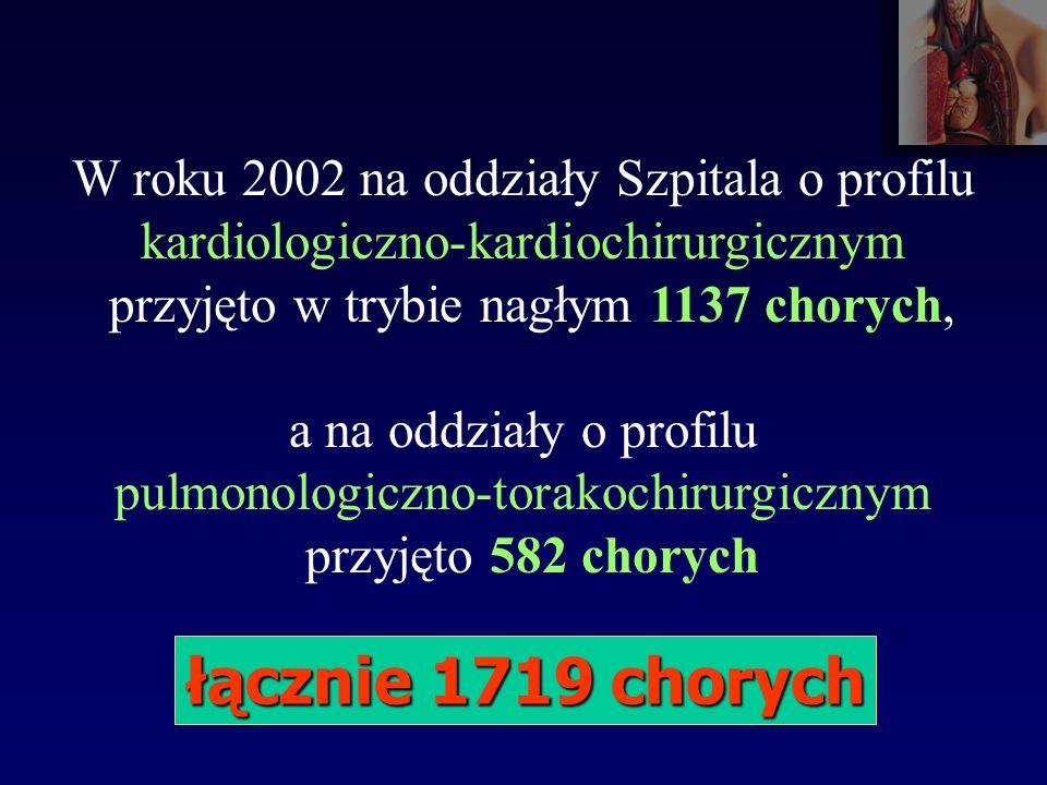 W roku 2002 na oddziały Szpitala o profilu kardiologiczno-kardiochirurgicznym przyjęto w trybie nagłym 1137 chorych, a na oddziały o profilu pulmonologiczno-torakochirurgicznym przyjęto 582 chorych łącznie 1719 chorych