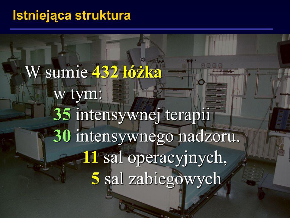 Istniejąca struktura W sumie 432 łóżka w tym: 35 intensywnej terapii 30 intensywnego nadzoru. 11 sal operacyjnych, 5 sal zabiegowych 5 sal zabiegowych