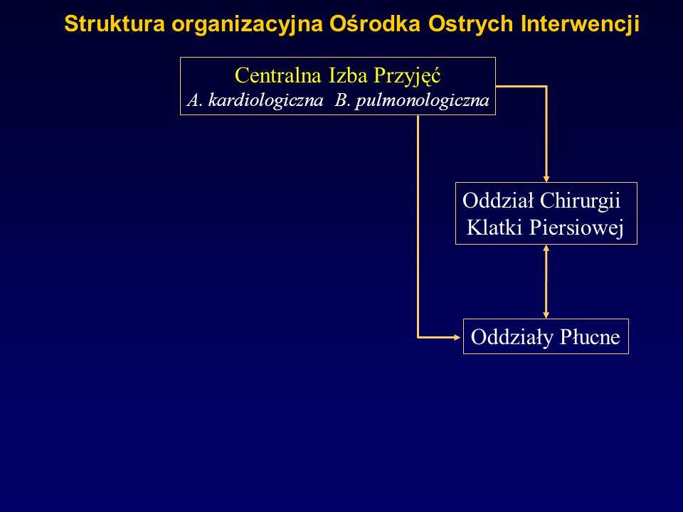 Struktura organizacyjna Ośrodka Ostrych Interwencji Centralna Izba Przyjęć A. kardiologiczna B. pulmonologiczna Oddział Chirurgii Klatki Piersiowej Od