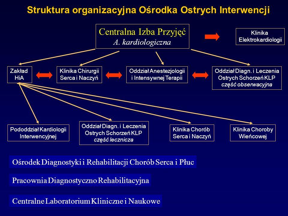 Struktura organizacyjna Ośrodka Ostrych Interwencji Centralna Izba Przyjęć A. kardiologiczna Zakład HiA Klinika Chirurgii Serca i Naczyń Oddział Anest