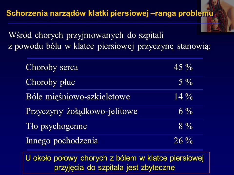 Schorzenia narządów klatki piersiowej –ranga problemu Wśród chorych przyjmowanych do szpitali z powodu bólu w klatce piersiowej przyczynę stanowią: Choroby serca Choroby płuc Bóle mięśniowo-szkieletowe Przyczyny żołądkowo-jelitowe Tło psychogenne Innego pochodzenia 45 % 5 % 14 % 6 % 8 % 26 % U około połowy chorych z bólem w klatce piersiowej przyjęcia do szpitala jest zbyteczne