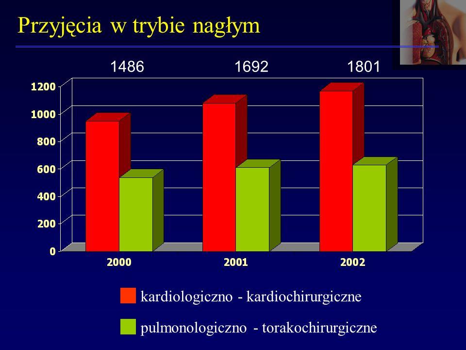 Przyjęcia w trybie nagłym kardiologiczno - kardiochirurgiczne pulmonologiczno - torakochirurgiczne 148616921801