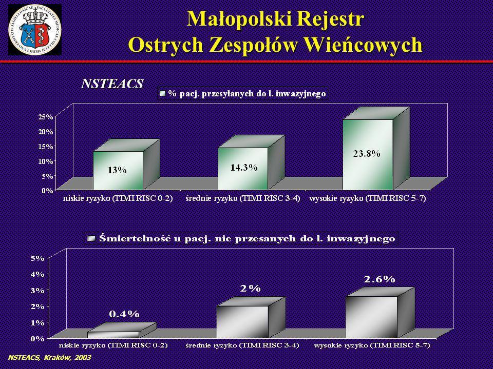NSTEACS, Kraków, 2003 Małopolski Rejestr Ostrych Zespołów Wieńcowych NSTEACS