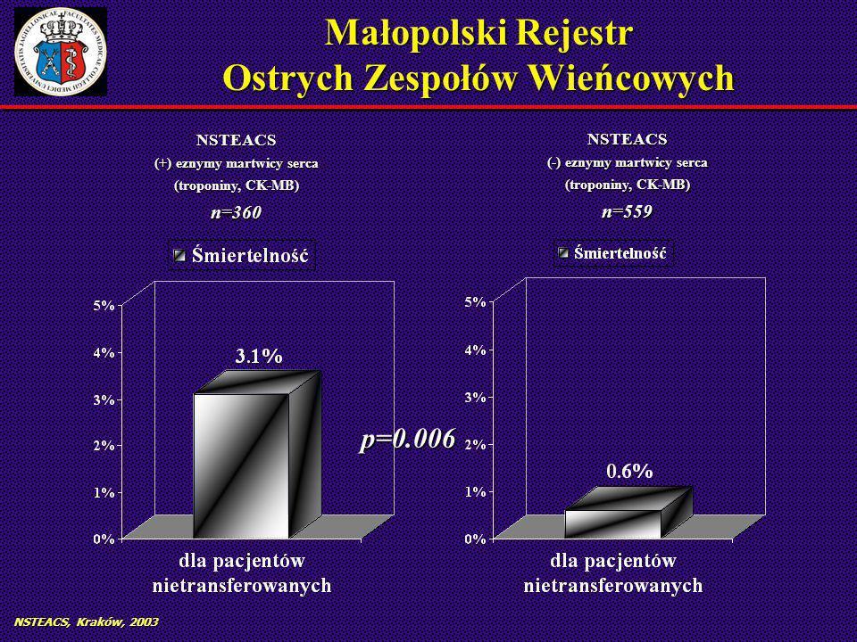 NSTEACS, Kraków, 2003 Małopolski Rejestr Ostrych Zespołów Wieńcowych NSTEACS (+) eznymy martwicy serca (troponiny, CK-MB) n=360 NSTEACS (-) eznymy martwicy serca (troponiny, CK-MB) n=559 p=0.006