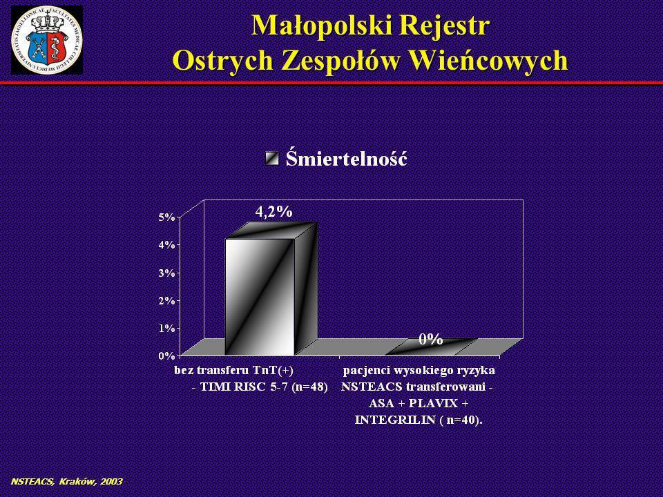 NSTEACS, Kraków, 2003 Małopolski Rejestr Ostrych Zespołów Wieńcowych