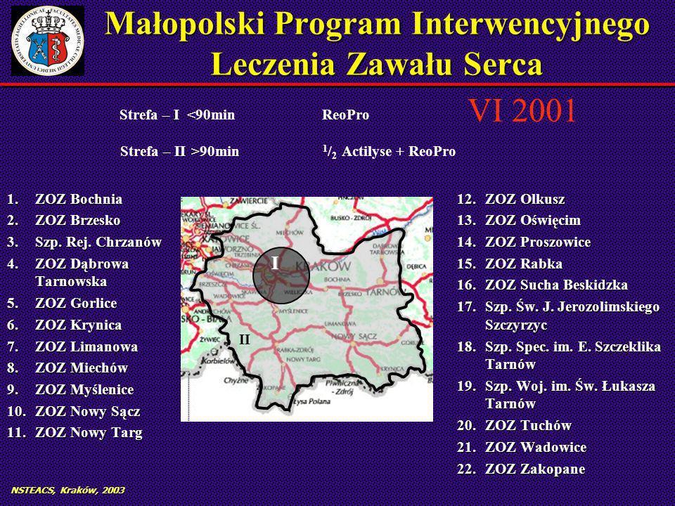 NSTEACS, Kraków, 2003 Małopolski Program Interwencyjnego Leczenia Zawału Serca 1.ZOZ Bochnia 2.ZOZ Brzesko 3.Szp.