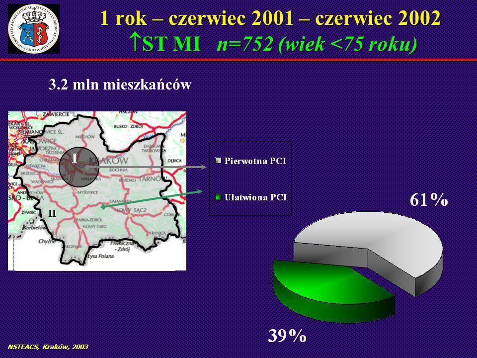 NSTEACS, Kraków, 2003 1 rok – czerwiec 2001 – czerwiec 2002 ST MI n=752 (wiek <75 roku) II I II I 3.2 mln mieszkańców