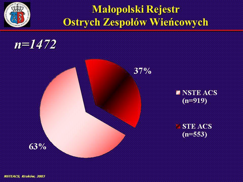 NSTEACS, Kraków, 2003 Małopolski Rejestr Ostrych Zespołów Wieńcowych n=1472