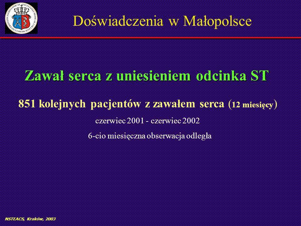 NSTEACS, Kraków, 2003 Zawał serca z uniesieniem odcinka ST 851 kolejnych pacjentów z zawałem serca ( 12 miesięcy ) czerwiec 2001 - czerwiec 2002 6-cio miesięczna obserwacja odległa Doświadczenia w Małopolsce