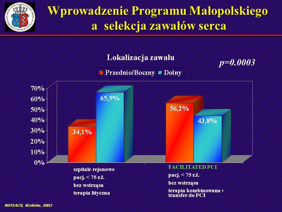 Wprowadzenie Programu Małopolskiego a selekcja zawałów serca FACILITATED PCI pacj.