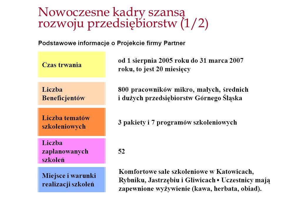 Nowoczesne kadry szansą rozwoju przedsiębiorstw (1/2) Podstawowe informacje o Projekcie firmy Partner Czas trwania od 1 sierpnia 2005 roku do 31 marca