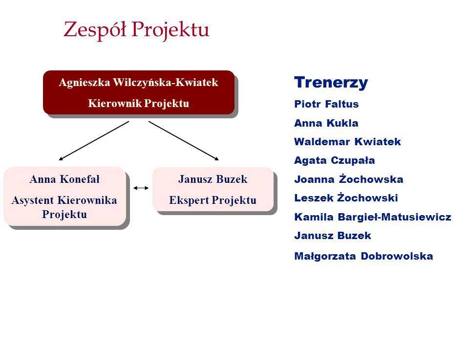 Zespół Projektu Agnieszka Wilczyńska-Kwiatek Kierownik Projektu Agnieszka Wilczyńska-Kwiatek Kierownik Projektu Anna Konefał Asystent Kierownika Proje