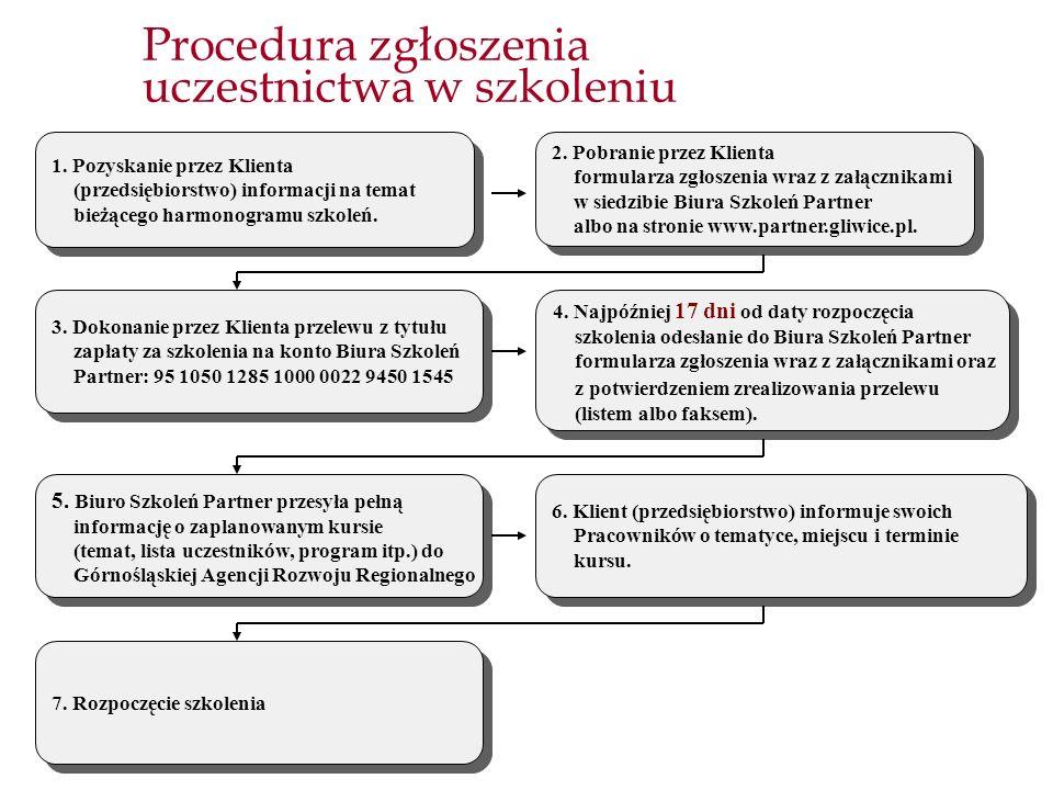Procedura zgłoszenia uczestnictwa w szkoleniu 1. Pozyskanie przez Klienta (przedsiębiorstwo) informacji na temat bieżącego harmonogramu szkoleń. 2. Po