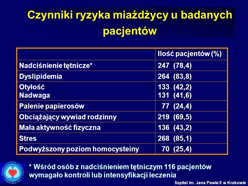 Szpital im. Jana Pawła II w Krakowie Czynniki ryzyka miażdżycy u badanych pacjentów Ilość pacjentów (%) Nadciśnienie tętnicze*247 (78,4) Dyslipidemia2