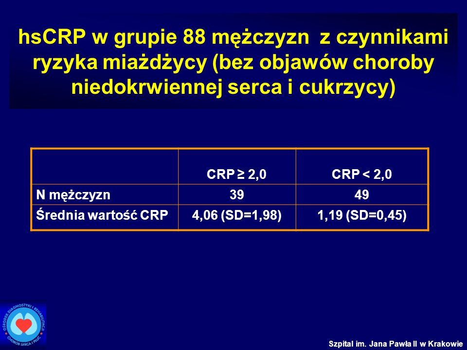 Szpital im. Jana Pawła II w Krakowie hsCRP w grupie 88 mężczyzn z czynnikami ryzyka miażdżycy (bez objawów choroby niedokrwiennej serca i cukrzycy) CR