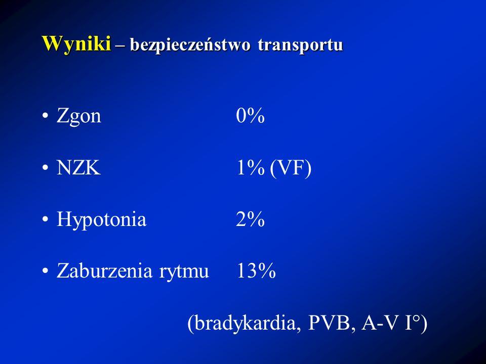 Wyniki – bezpieczeństwo transportu Zgon0% NZK1% (VF) Hypotonia2% Zaburzenia rytmu13% (bradykardia, PVB, A-V I°)