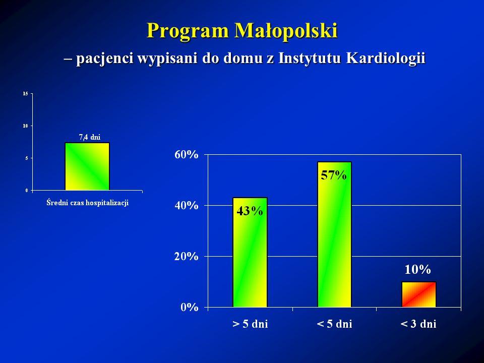 Program Małopolski – pacjenci wypisani do domu z Instytutu Kardiologii