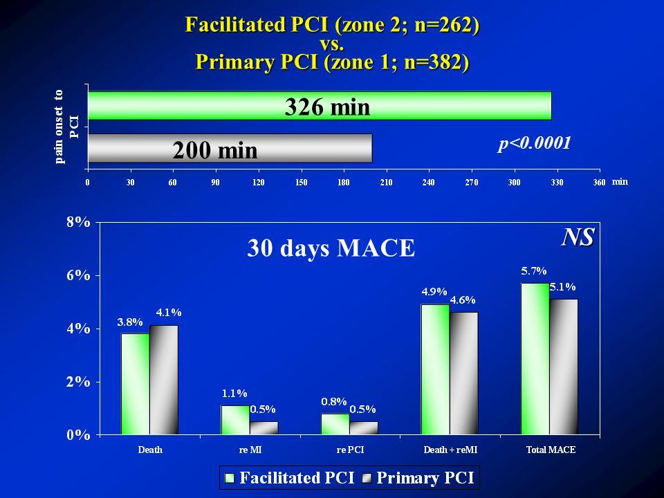 30 days MACE Facilitated PCI (zone 2; n=262) vs. Primary PCI (zone 1; n=382) 326 min 200 min p<0.0001 NS