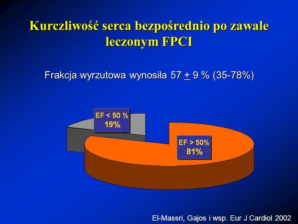 Frakcja wyrzutowa wynosiła 57 + 9 % (35-78%) Kurczliwość serca bezpośrednio po zawale leczonym FPCI El-Massri, Gajos i wsp. Eur J Cardiol 2002