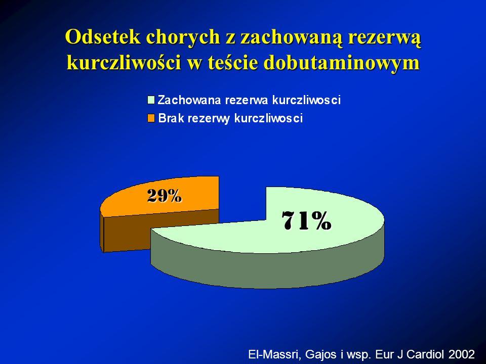Odsetek chorych z zachowaną rezerwą kurczliwości w teście dobutaminowym 71% 29% El-Massri, Gajos i wsp. Eur J Cardiol 2002