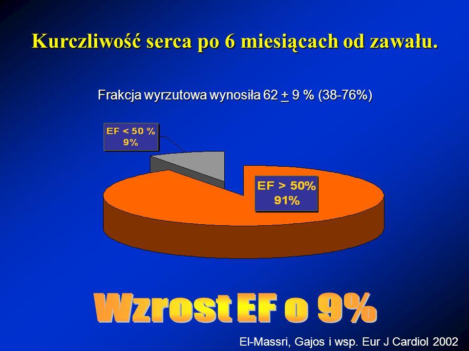 Frakcja wyrzutowa wynosiła 62 + 9 % (38-76%) Kurczliwość serca po 6 miesiącach od zawału. El-Massri, Gajos i wsp. Eur J Cardiol 2002