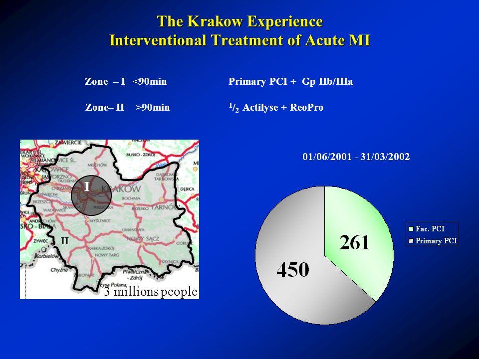 II I II I Zone – I <90minPrimary PCI + Gp IIb/IIIa Zone– II >90min 1 / 2 Actilyse + ReoPro The Krakow Experience Interventional Treatment of Acute MI